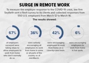 surge in remote work